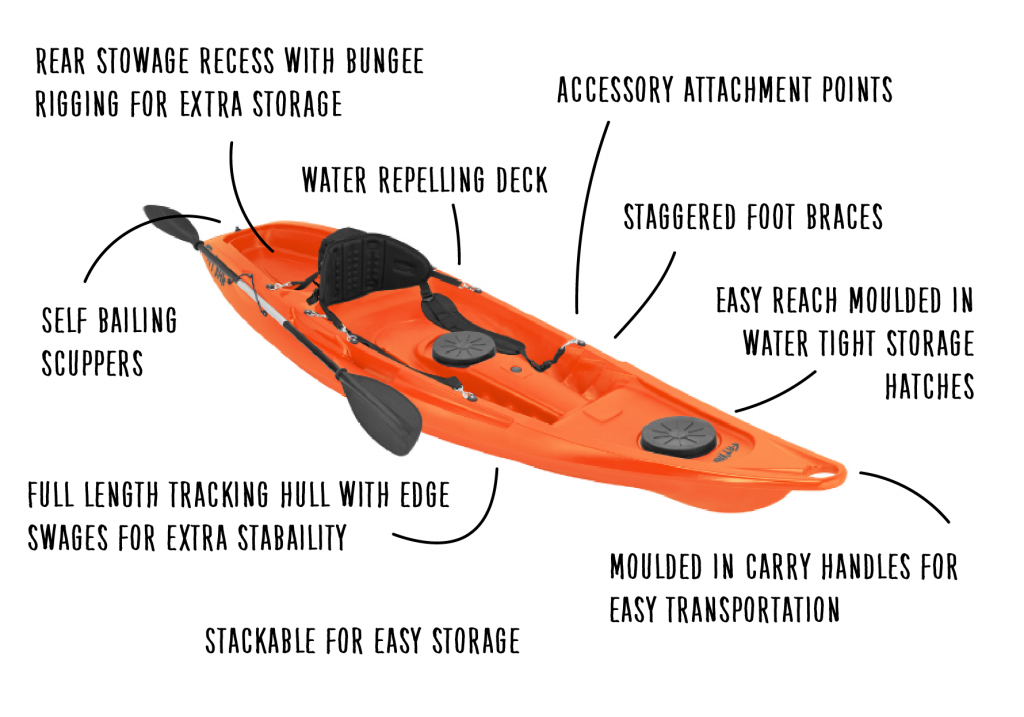 features of a Sit on top kayak